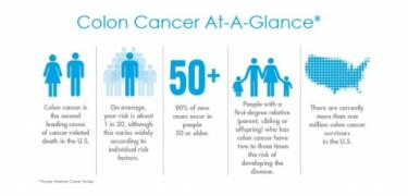 Colon Cancer- Facts & Prevention
